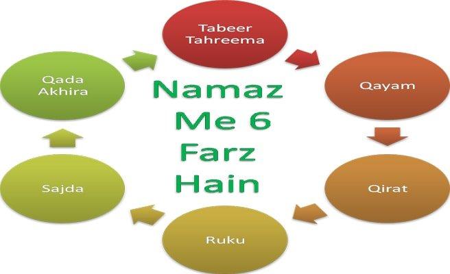 Namaz Ke Faraiz In Roman Hindi, Urdu